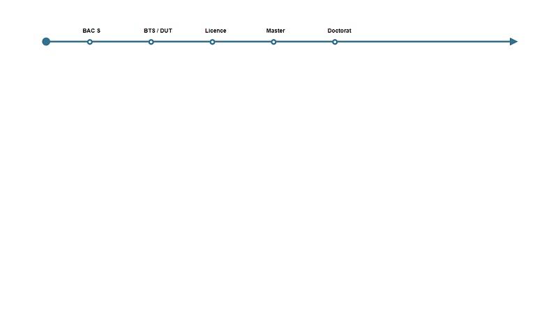 CSS Timeline Horizontal