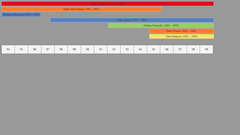 Pure HTML, CSS Timeline Chart