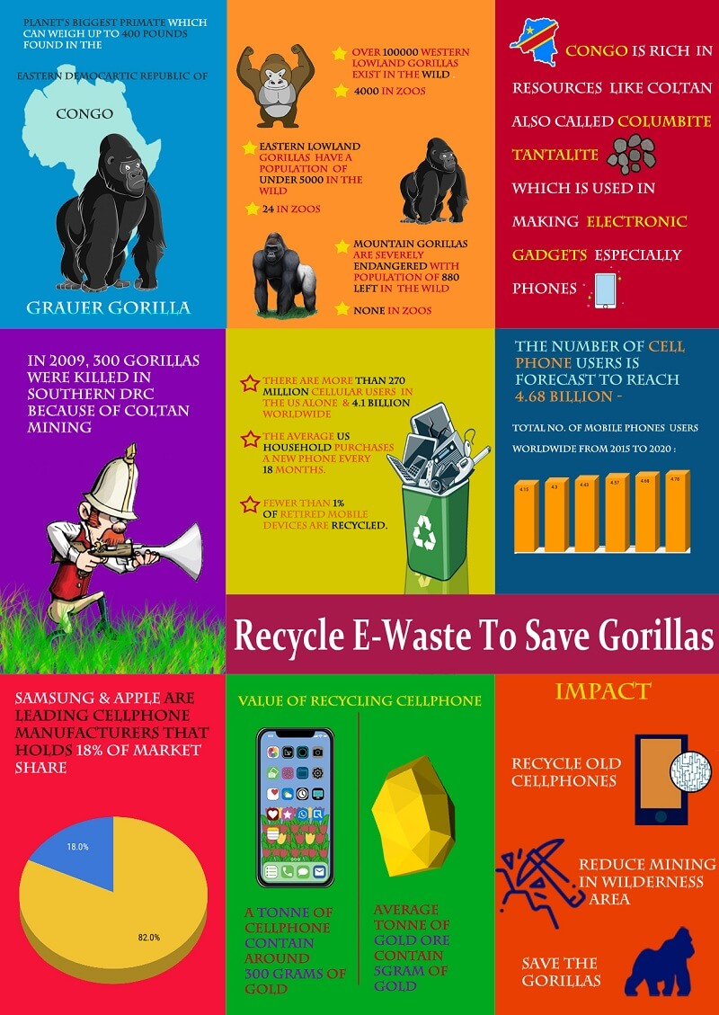 Recycle Mobile Phones Safely to Save Gorillas