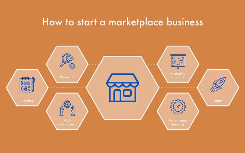 How to Start an Online Marketplace